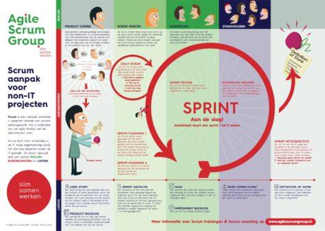 agile scrum begrippen met betekenis en uitleg