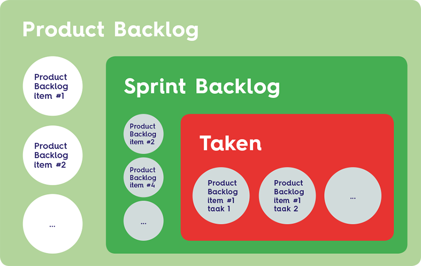 Product Backlog vs Sprint Backlog