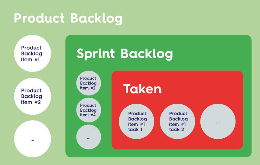 Product Backlog vs Sprint Backlog